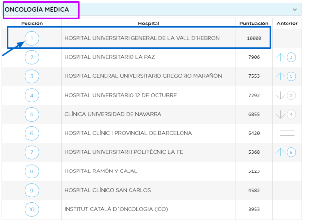 monitor-de-reputacion-sanitaria-espana-servicios-hospitalarios-con-mejor-reputacion-3